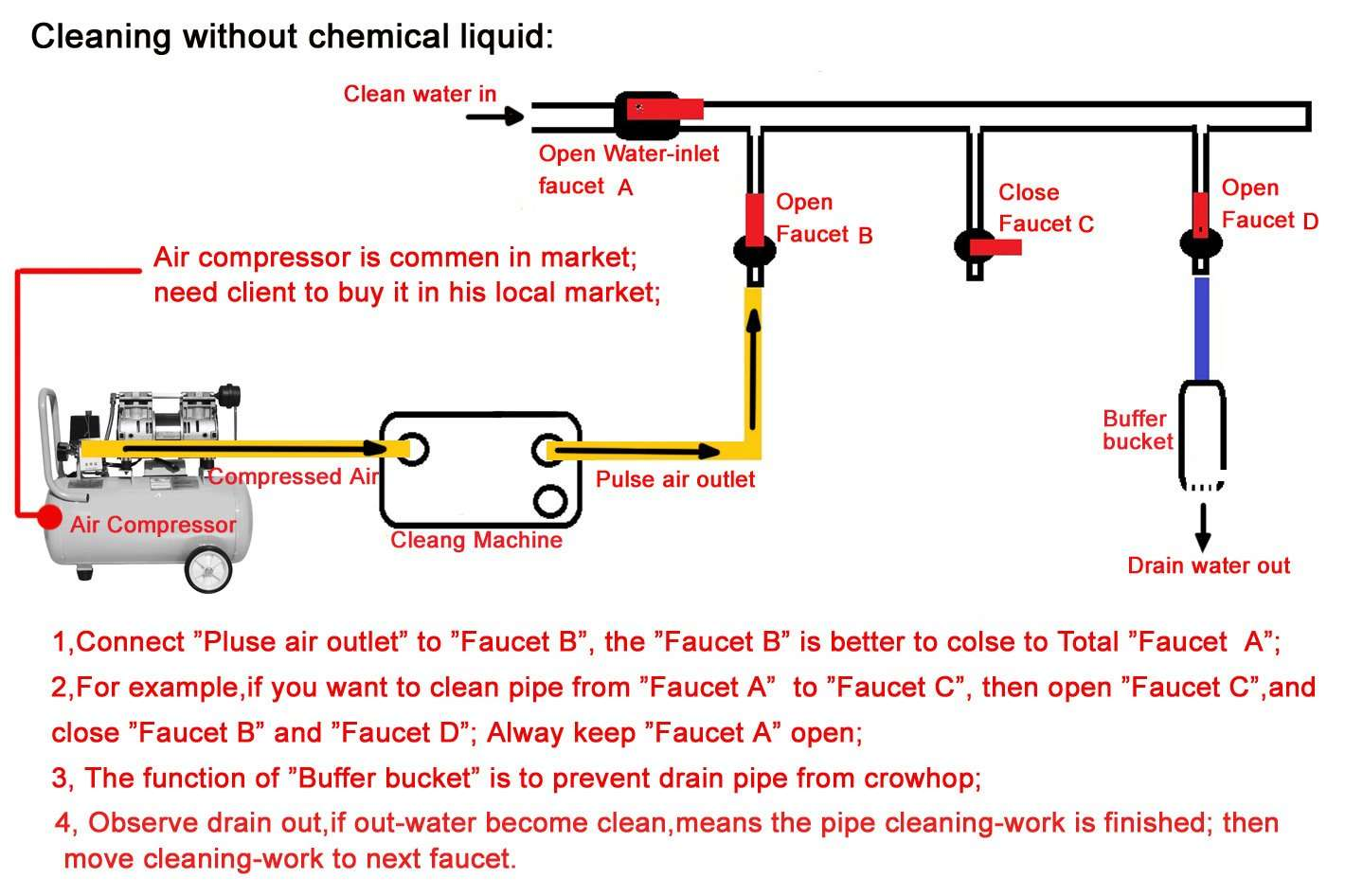 cleaning-water-pipe without chemical liquid