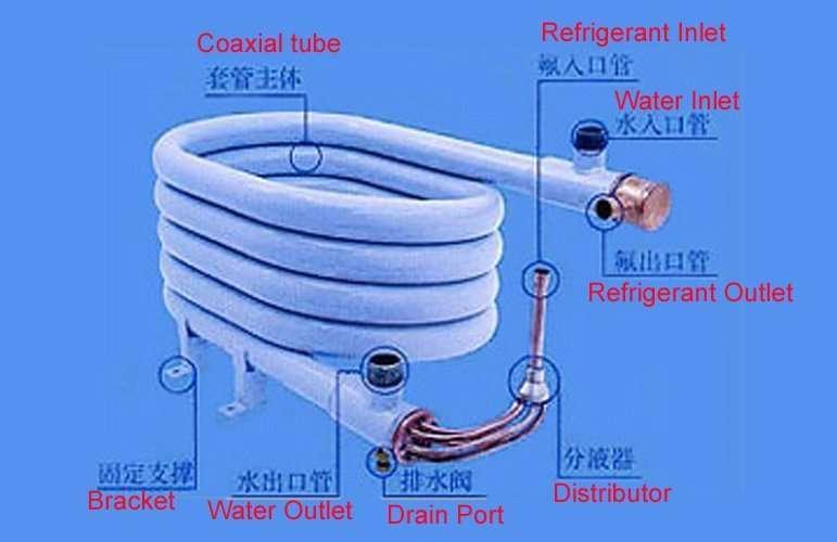 coaxial-heat-exchanger-work