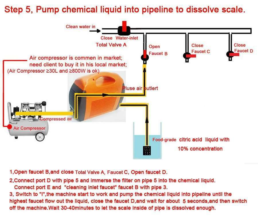 use chemical liquid to dissolve descale in pipe