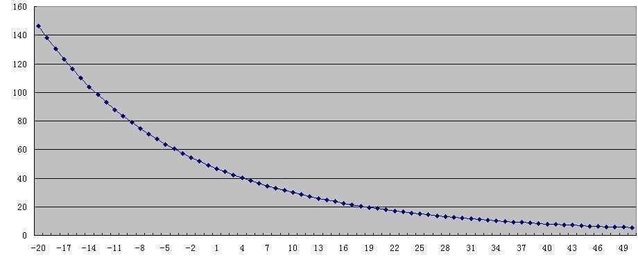 temperature sensor parameter
