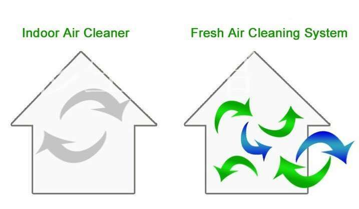 compare air cleaner and fresh air cleaning