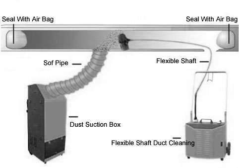 Flexible Shaft Duct Cleaning Machine Manufacturer Supplier