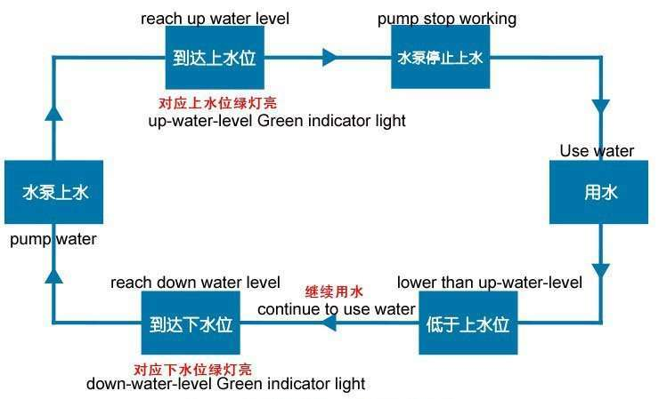 water level controller usage