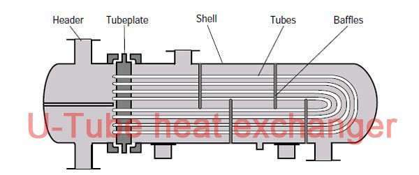 U-tube heat exchangers,BEU Heating Exchanger 10