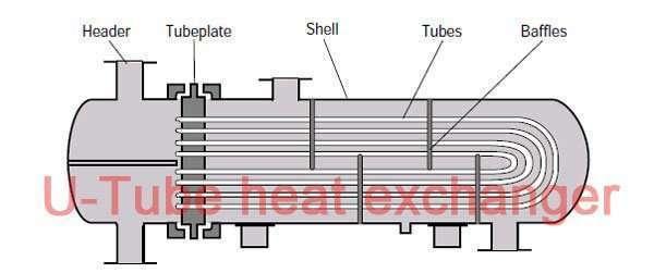 Tube in Tube evaporator Coaxial Heat Exchanger condenser 14