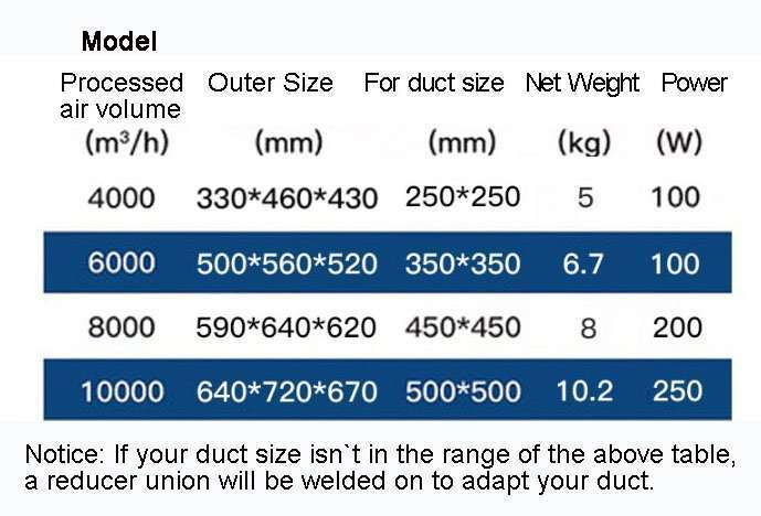 Oil mist eliminator models
