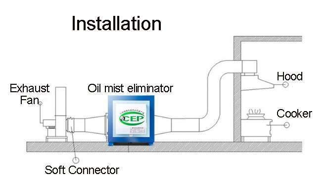 kitchen electronic oil mist eliminator separator