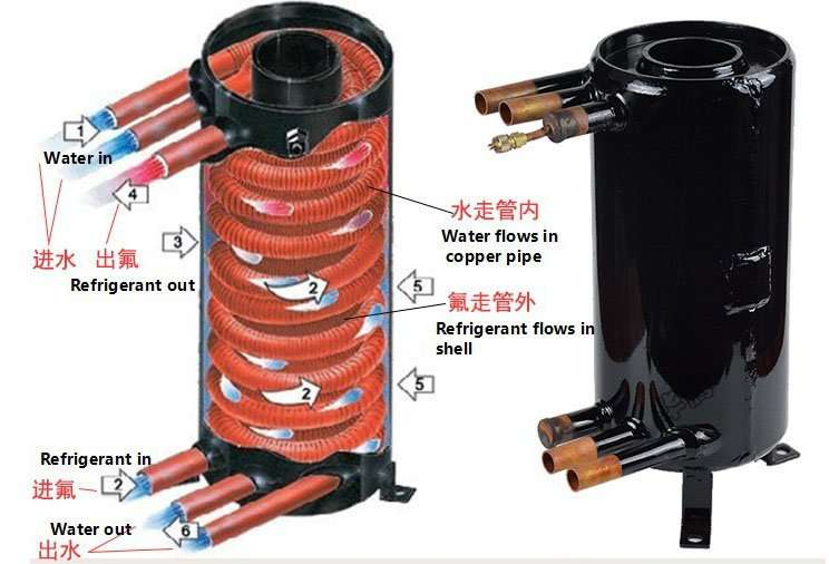 dual loop heat exchanger