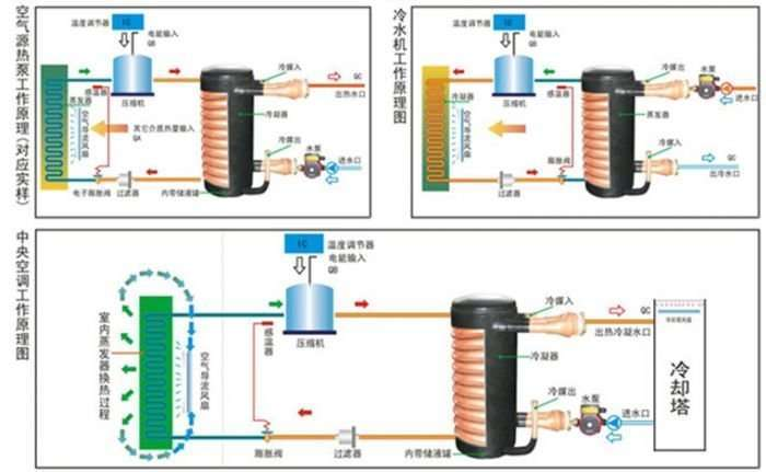 Copper Coil in shell Heat Exchanger
