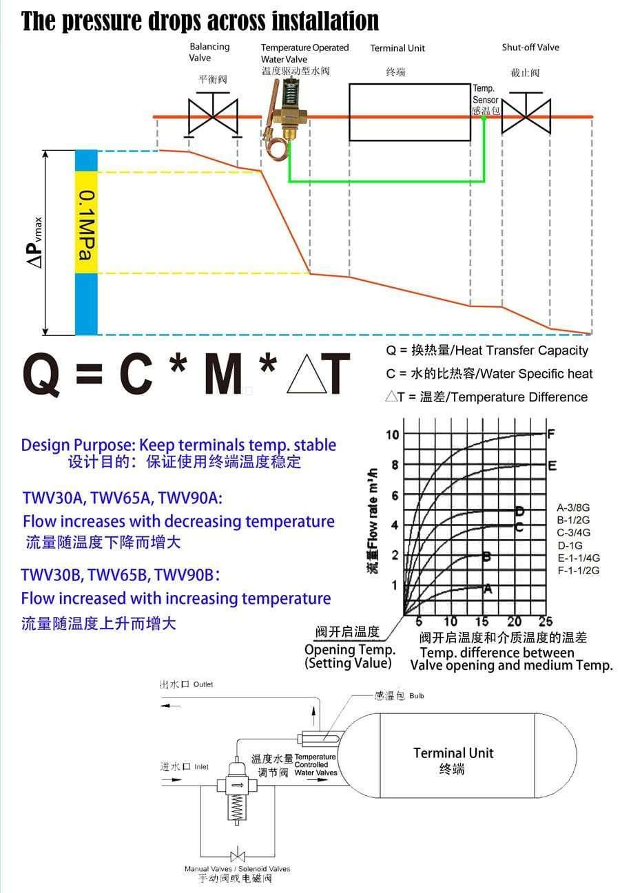 Temperature operated water valve 4