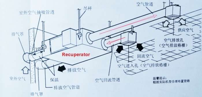 air to air heat exchanger installation method