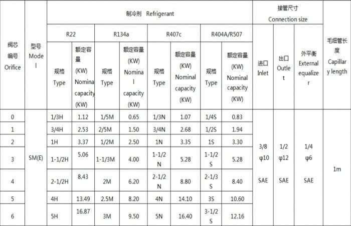 Thermodynamic expansion valve SME series 4
