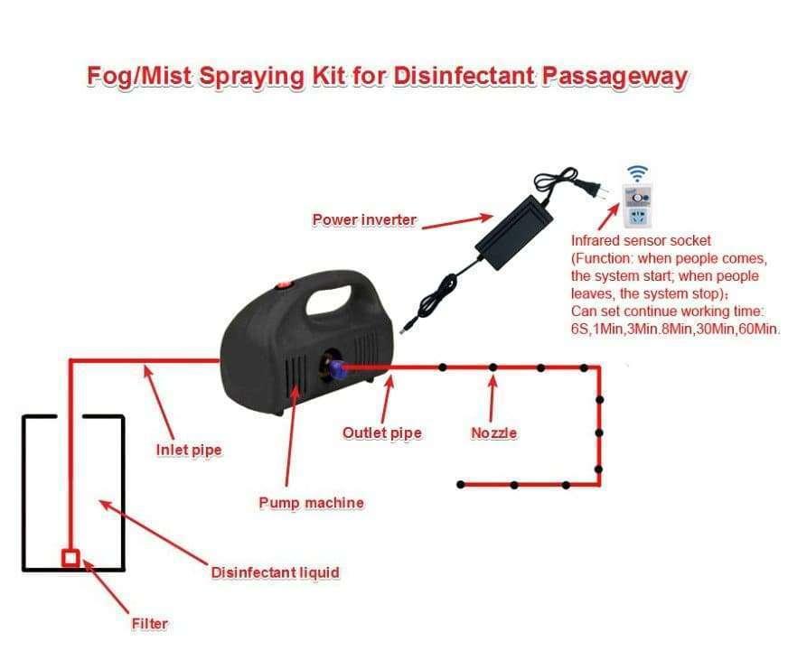 Disinfection passageway 4