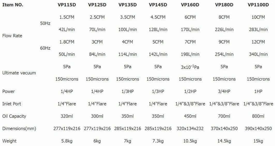 Dual-band Dual-pressure vacuum pump models and parameters tables