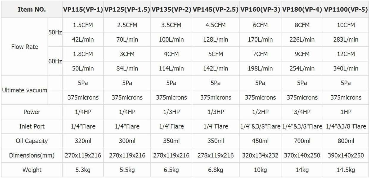 Single-stage vacuum pump models and parameters
